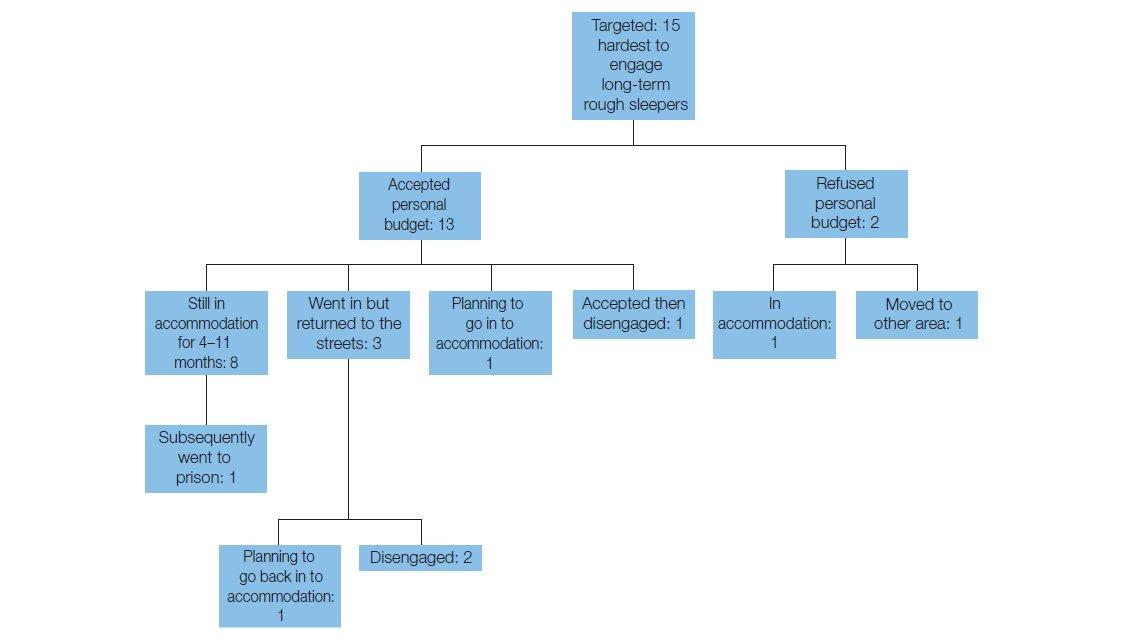 Resultaten onderzoek (overgenomen uit Hough & Rice, 2010).